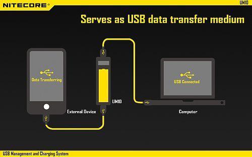 Зарядное устройство NiteCore UM10  1 Канал. Для Li-Ion и IMR. LCD дисплей. Micro USB
