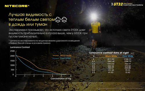 Налобный фонарь c холодным и теплым светом  NITECORE UT32  CREE XP-L2 V6 OP+SMO  Два источника света. Холодный и теплый. Угол луча 100°