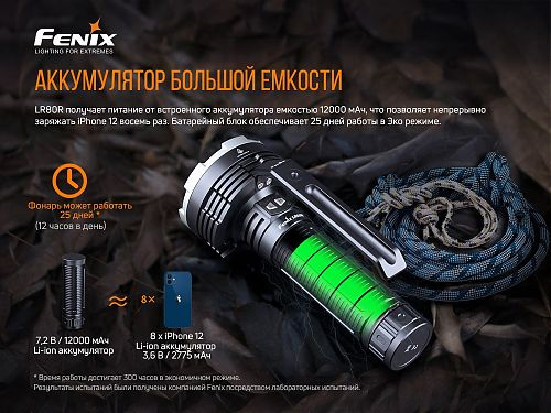 Мощный фонарь прожектор с дальностью 1130 метров Fenix LR80R   Быстрая зарядка. Power Bank. Выдерживает холод и жару.